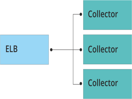 AWS Elastic Load Balancing with Loggly Collectors