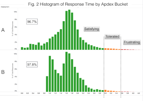 Loggly Historam of Response Time by Apdex Bucket