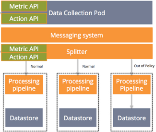 our example data processing application with metrics and action APIs