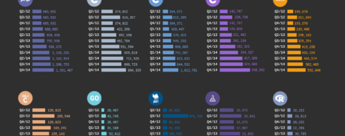 Most popular programming languages in GitHub