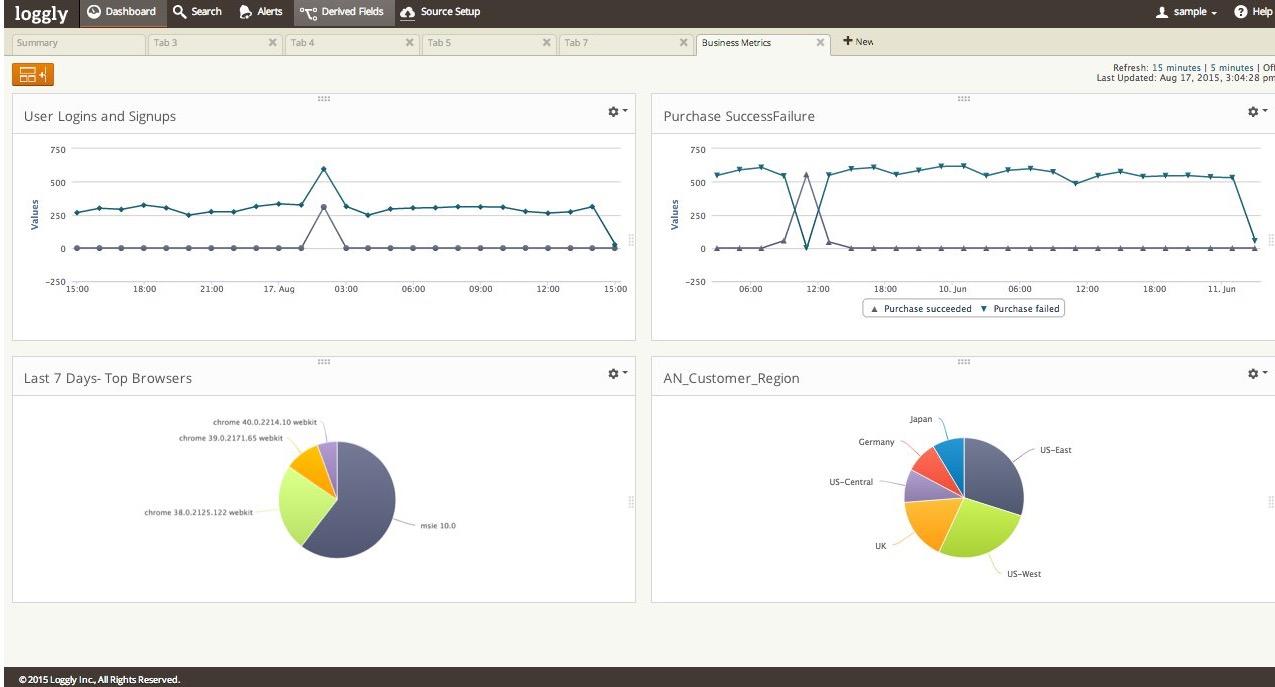 Loggly Business KPI Dashboard