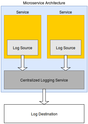 Logging from a Central Service