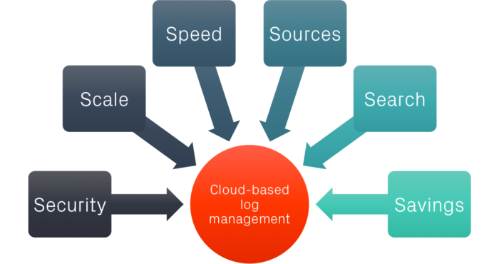 6 key criteria for finding the right cloud-based log management solution