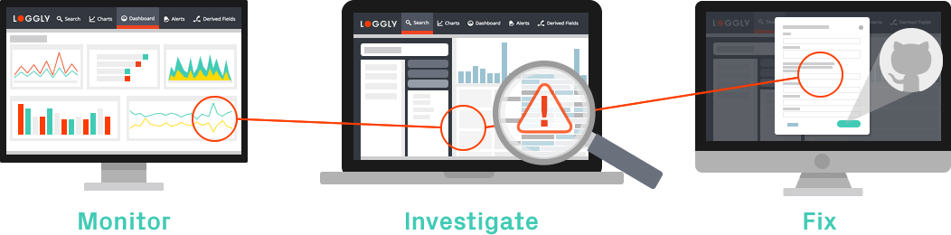 Log Analysis | Log Management by Loggly
