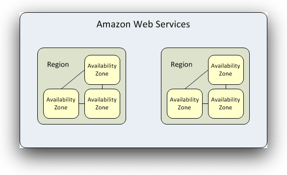 Recreating (and preventing) last week's AWS Availability Zone outage using Kubernetes blog 1