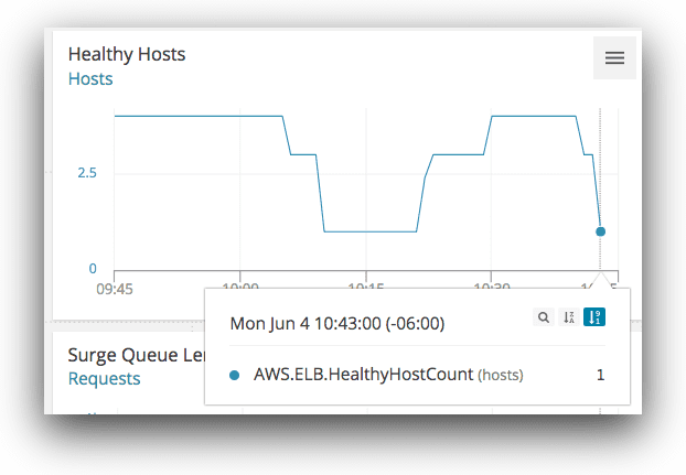 Recreating (and preventing) last week's AWS Availability Zone outage using Kubernetes blog 5