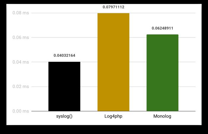 Benchmarking PHP Logging Frameworks 3