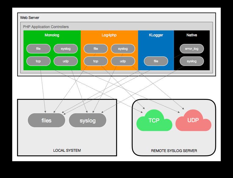 Benchmarking PHP Logging Frameworks A