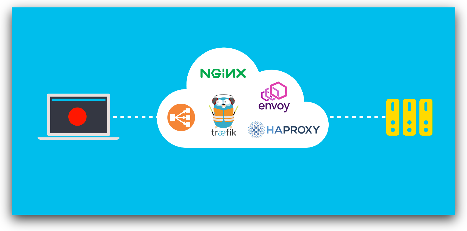 Benchmarking 5 Popular Load Balancers: Nginx, HAProxy, Envoy