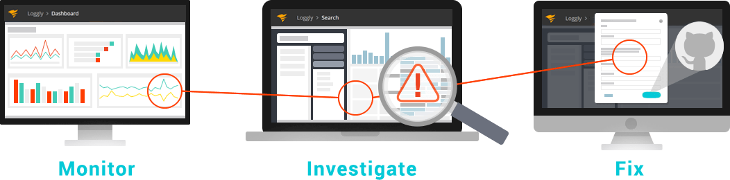 Monitor, Investigate, Fix Graph
