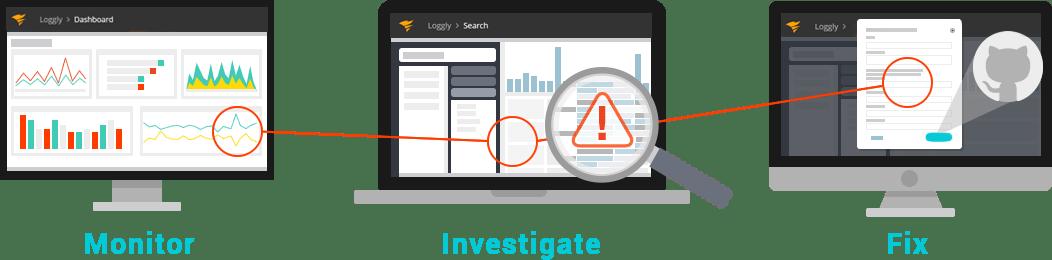 Monitor, Investigate, Fix Graph